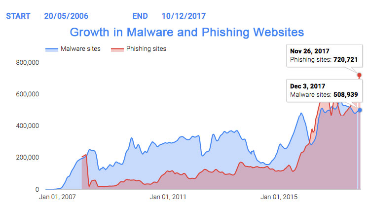 Growth in phishing and malware websites