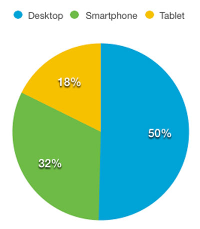 Traffic derived by Desktop, smartphone and tablet as a %